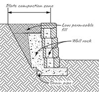 Gravity retaining wall typical cross section