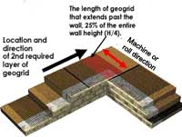 Geogrid on Inside 90° Corners