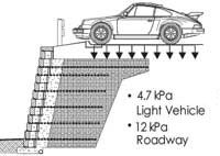 retaining wall Surcharges