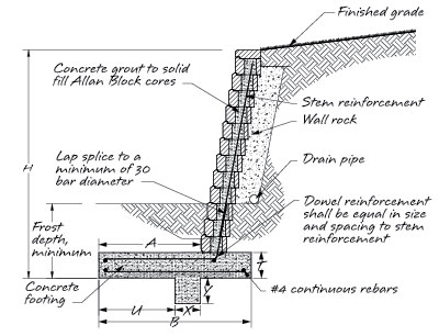 Typical Retaining Wall Section