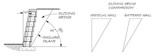 Sliding Wedge Comparison