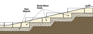 Step-up retaining wall into slope