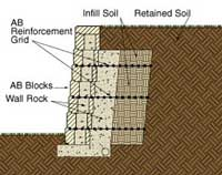 Retaining Wall Basic Building Materials