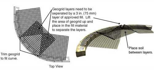 Outside Curves with Geogrid