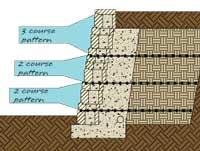 Combine retaining wall patterns