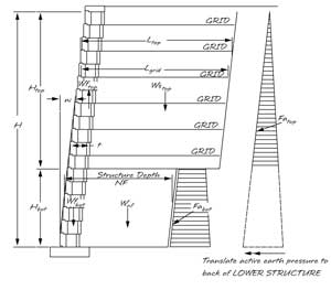retaining wall engineering calculations
