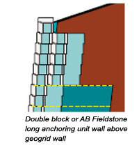 Double block wall above geogrid wall