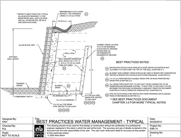 Best Practices Typical Water Management