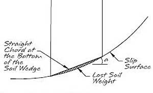 Lost Soil Weigh