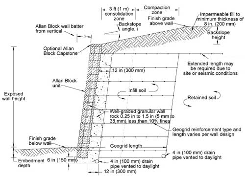 Retaining Wall Compaction Geogrid Spacing And Geogrid Length